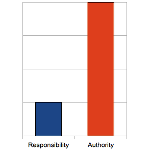 Low Responsibility - High Authority