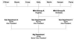 Org Chart (true top-down)