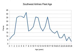 SWA Fleet (age)